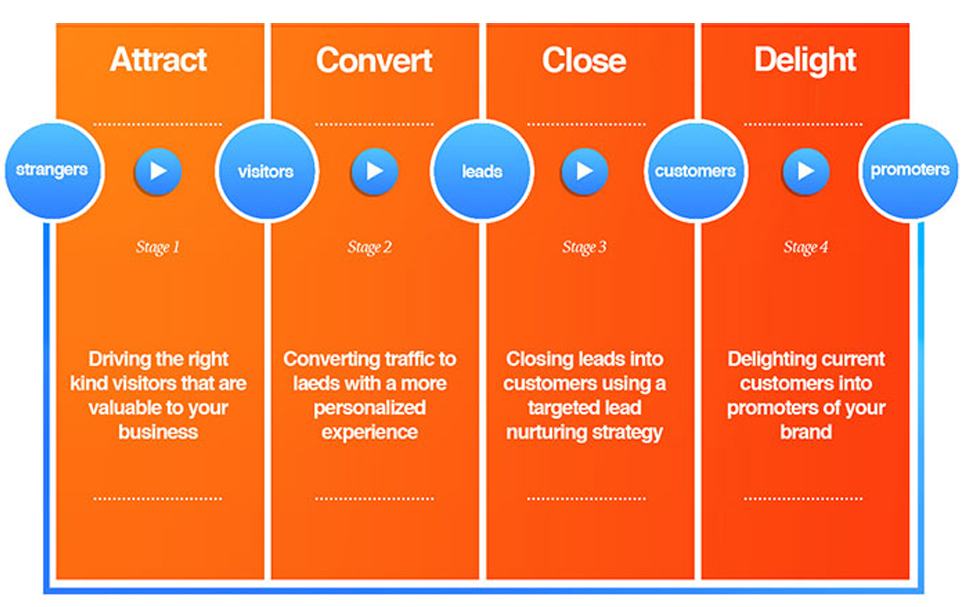 How To Get Hubspot Inbound Marketing Certified In The First Attempt