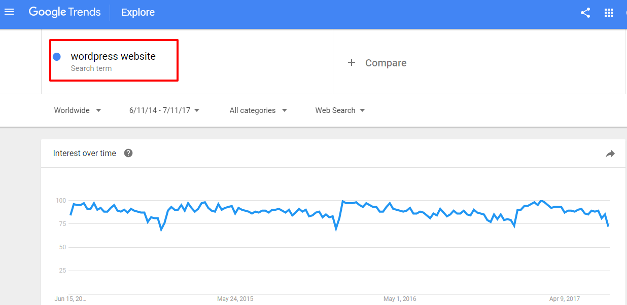 Google Trends for keywords