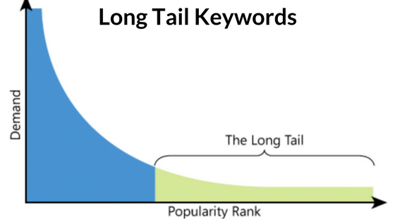 Long tail Keyword - ppc