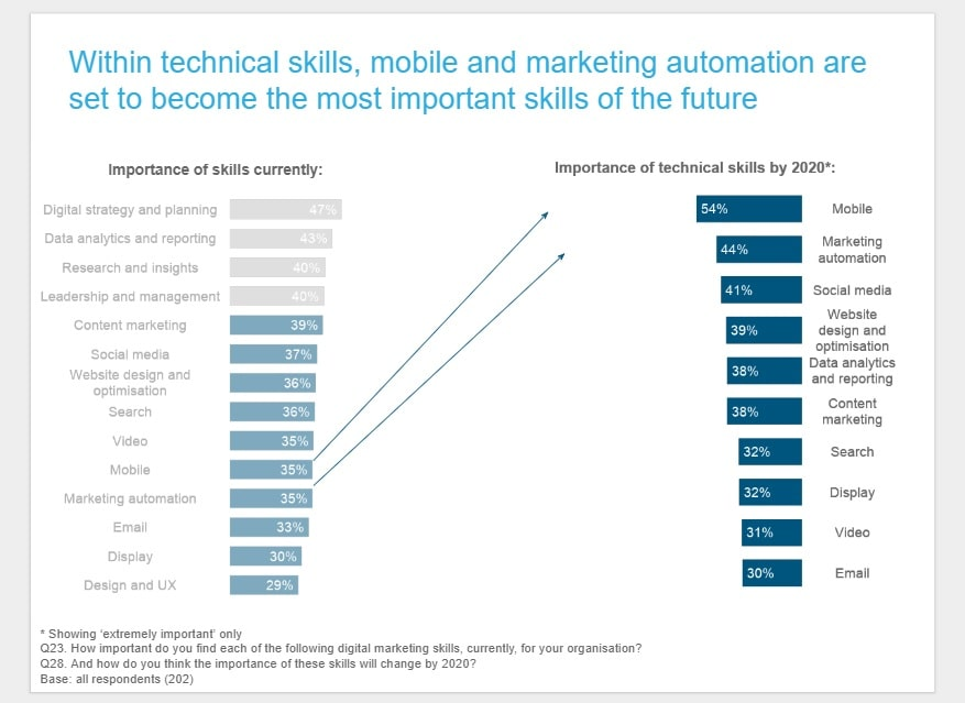 Automation_2020_Vision_graph - digitalmarketinginstitute-min