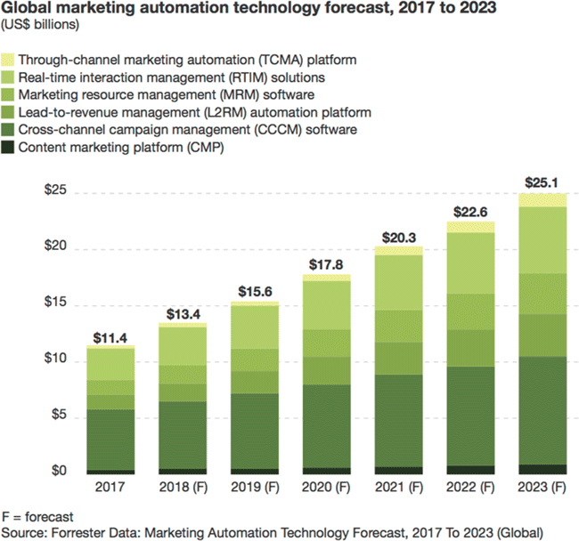 Forrester-forecast-marketing-automation