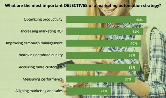 state-of-marketing-automation-objectives-marketing-automation-min