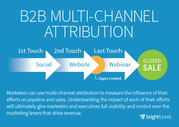 multichannel attribution