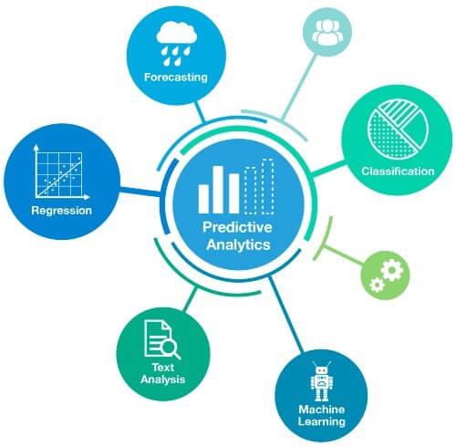 predictive analytics in digital marketing
