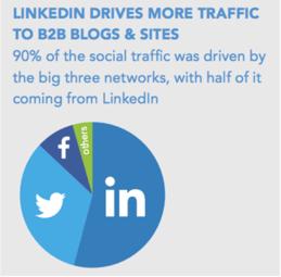 Rapid Growth of LinkedIn
