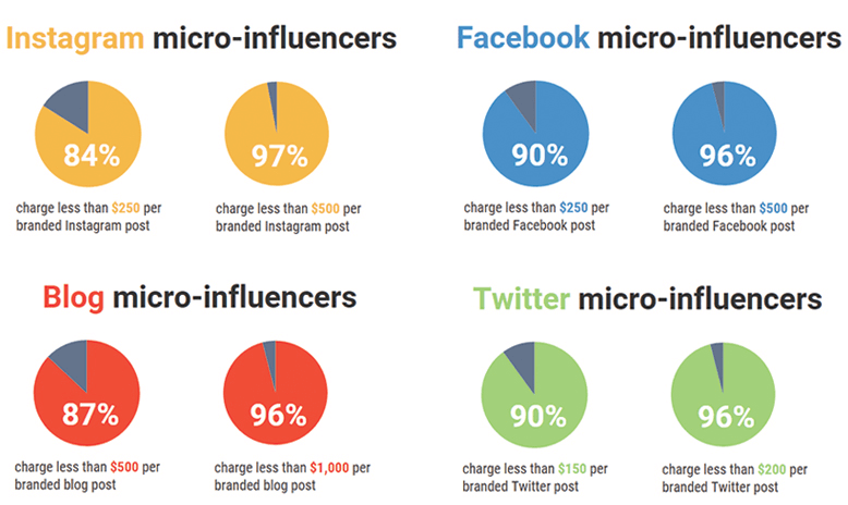 Why you should work with micro influencers
