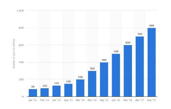 1 - Instagram has active users of 800 million