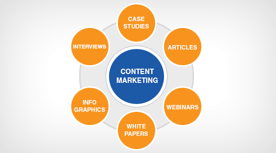 perfect content marketing strategy