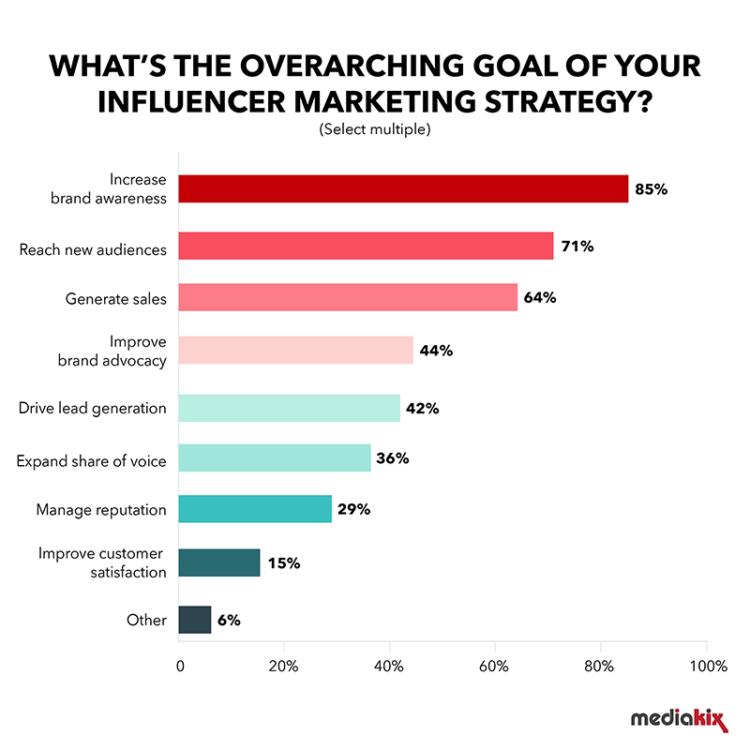 influencer-marketing-statistics-goal