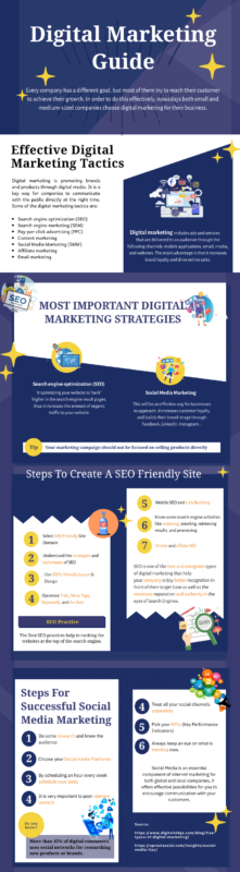 Digital Marketing And Its Important Aspects