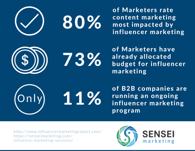 of-marketers-rate-content-marketing-most-impacted-by-influencer-marketing