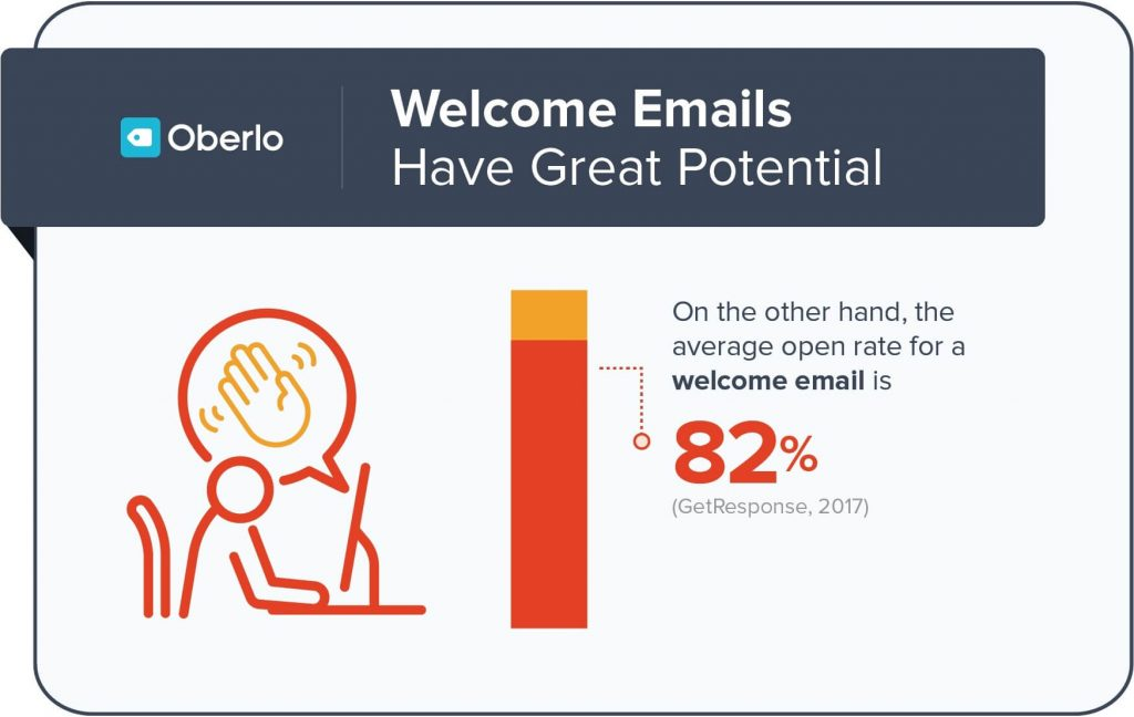 Email-Marketing-campaign-stats-2020