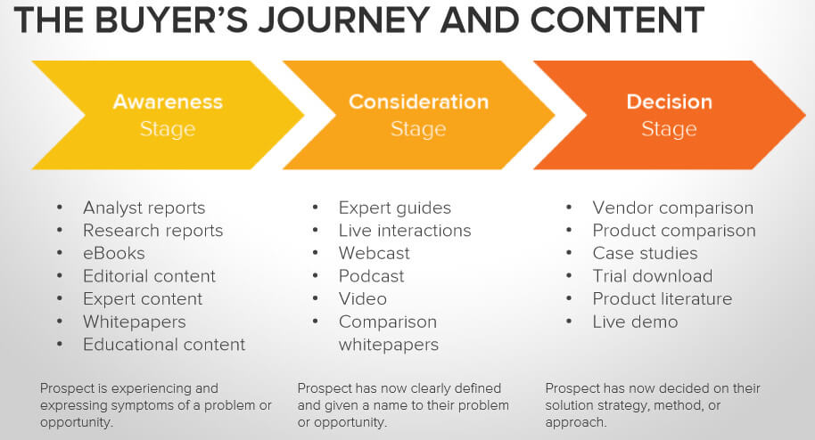 Email marketing buyers journey