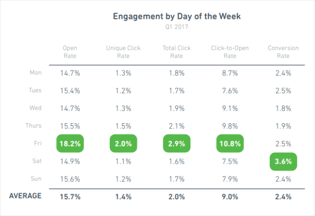 email-engagement-by-day