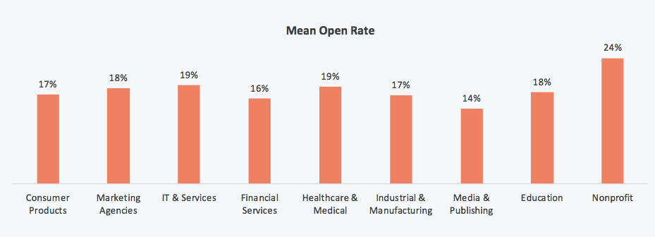 hubspot email marketing campaign - open rate according to the industries