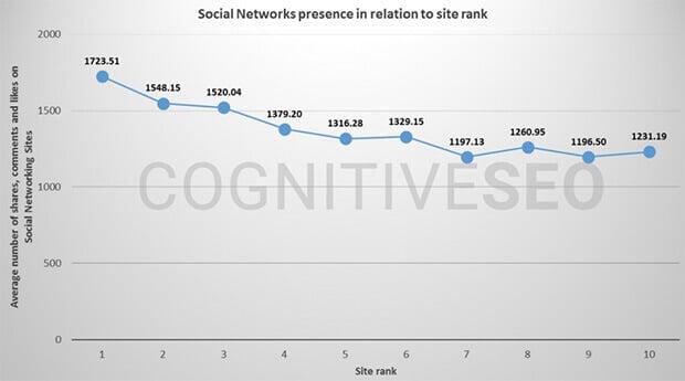Social-Signals-Influence-SEO