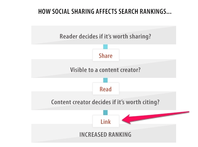 how social media sharing impact search rankings
