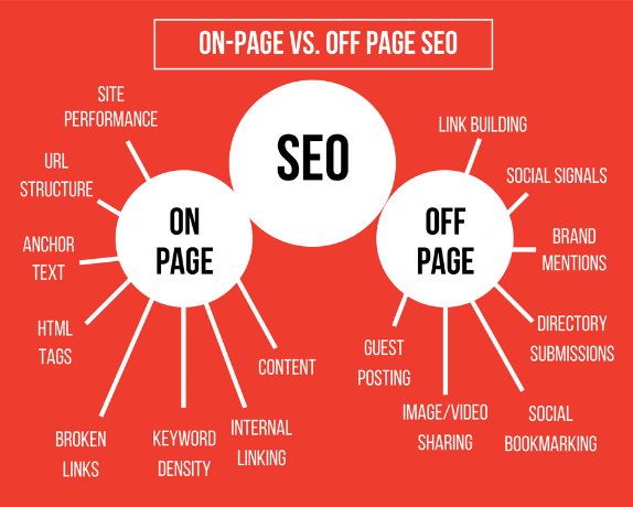what-is-seo by infographic world